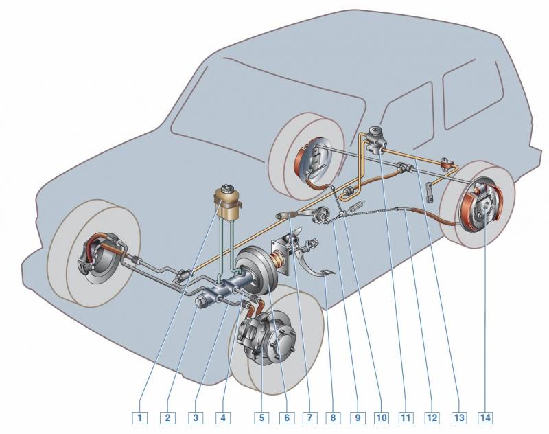 Диагональная схема тормозов в ниве